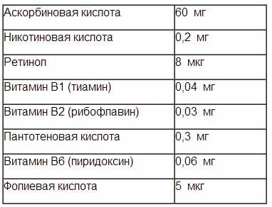 Таблица содержания некоторых витаминов в апельсине