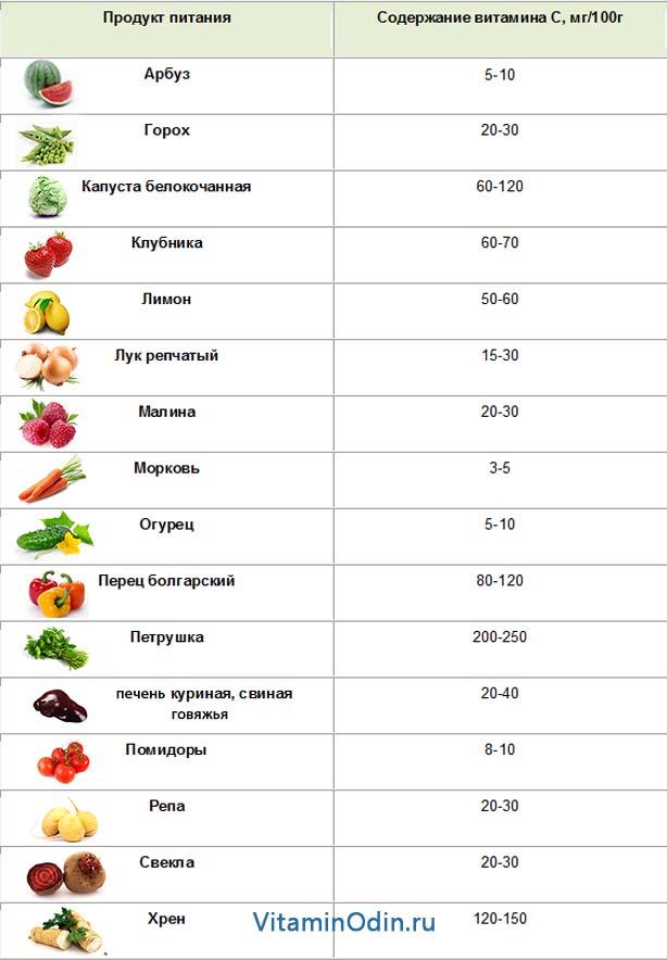 Таблица содержания витамина С в различных продуктах питания