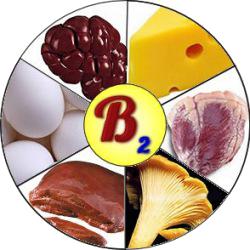 Содержание B2 в различных продуктах питания