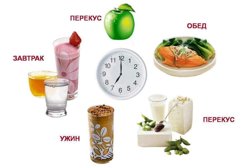правильное питание меню на неделю с калориями